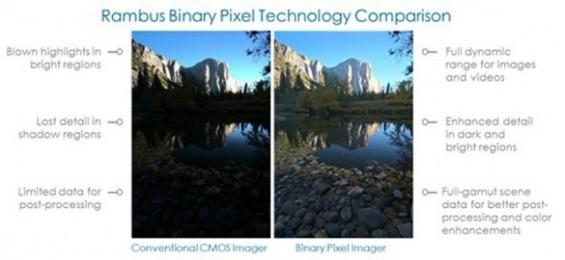 Binary Pixel Comparison