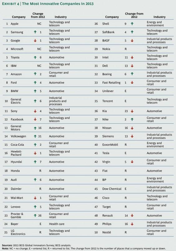 топ лист инновационный компаний
