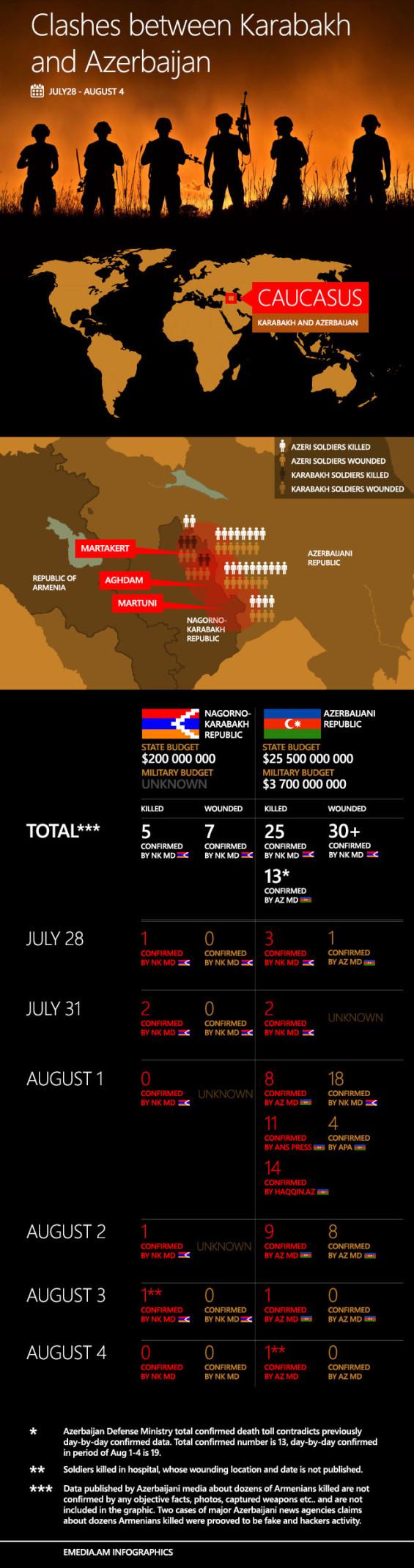 Хроника столкновений между Азербайджаном и Карабахом (инфографика)
